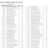 New high school classifications