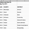Districts in fiscal distress