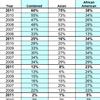 2011 Benchmark Race/Ethnicity Comparison