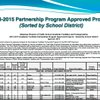 Approved Academic Facilities Partnership Program Projects for 2013-15