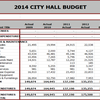 Rogers Budget