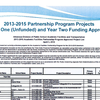 Approved, unfunded academic facilities projects statewide for 2013-15