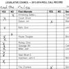 Legislative roll call — Motion to suspend rules