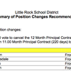 LRSD employee contract changes and job cuts for 2015-16