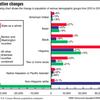 Census: Population changes