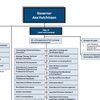 CHART: Hutchinson's proposed government reorganization