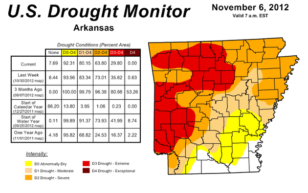 the-weekly-us-drought-monitor-shows-no-part-of-arkansas-is-under-the-worst-category-of-drought