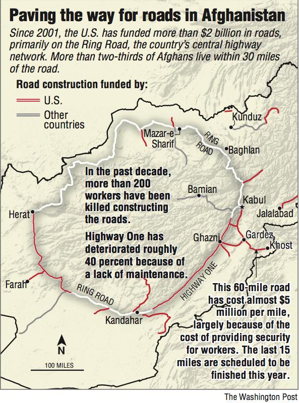 U S -built Afghan roads neglected, perilous
