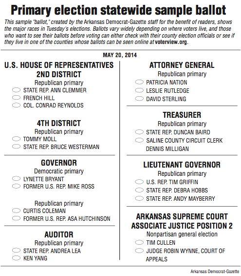 first image of Primary Election Is Tuesday Here Are The Sample Ballots with Low-turnout fears shadow today's voting | NWADG