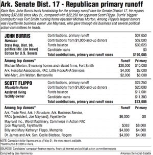 Arkansas Senate District 17- Republican primary runoff information