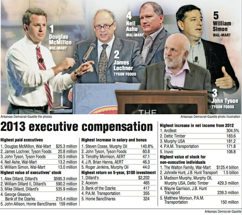Wal-Mart CEO's pay highest in state