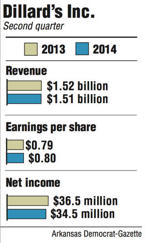 Graphs showing the second quarter revenue earning and net income for Dillard's Inc.