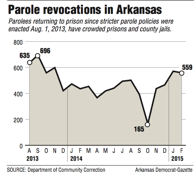 Crowded jails feeling the strain, reports show
