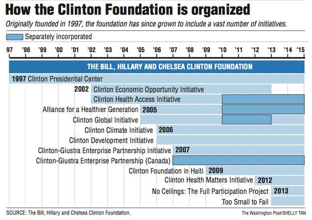 Clinton Foundation —...