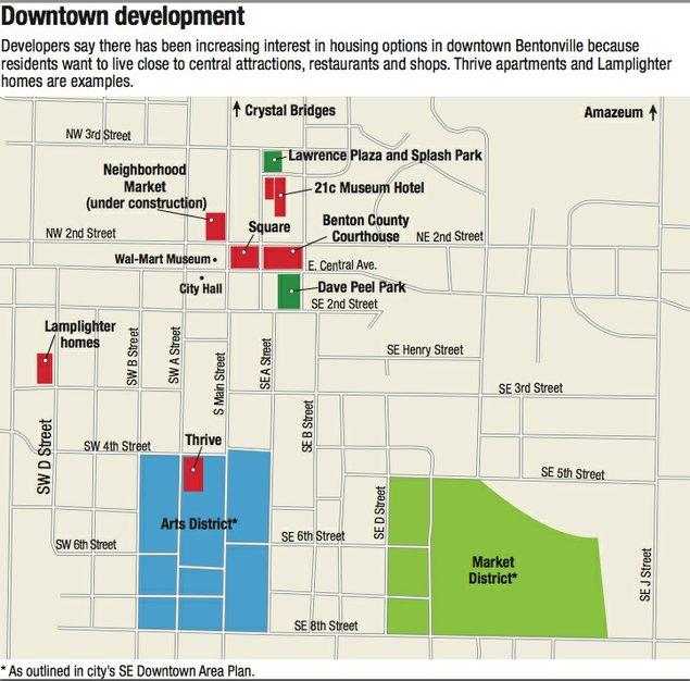 Downtown amenities spark Bentonvilles housing growth