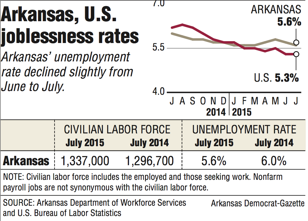 graphs and information about the arkansas and u s joblessness rates. Black Bedroom Furniture Sets. Home Design Ideas