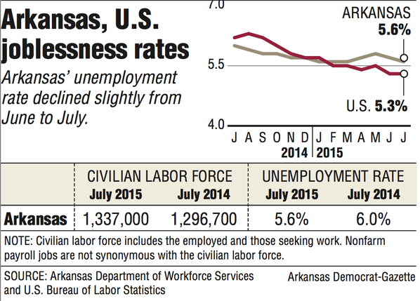 State unemployment drops to 5 6 nwadg for U s bureau of labor statistics