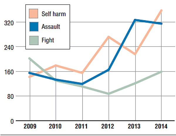 in-2014-the-arkansas-juvenile-assessment-and-treatment-center-reported-the-most-violence-on-campus-in-at-least-six-years-according-to-state-data-last-year-the-center-reported-832-acts-of-violence-assaults-fights-and-self-harm-a-25-percent-increase-from-the-664-reported-in-2013-self-harm-and-fights-increased-assaults-declined-slightly-but-remained-high-compared-with-previous-years-graphic-by-nikki-dawes