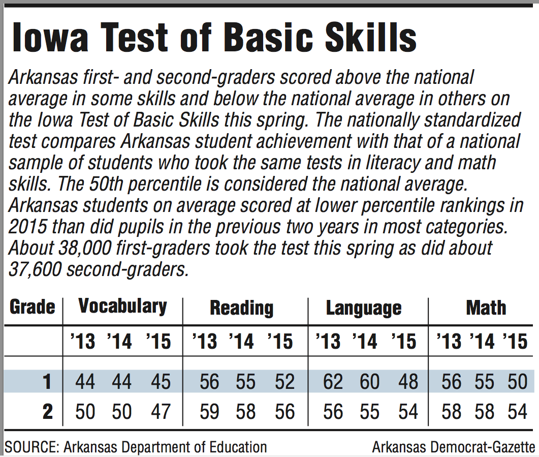 In national comparison test, state\'s 1st-, 2nd-graders slip