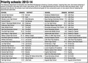 46 Arkansas schools earn bottom 5% tag