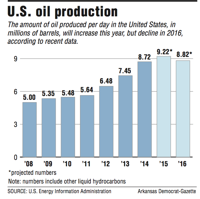 A graph showing u s oil production for S bains media production