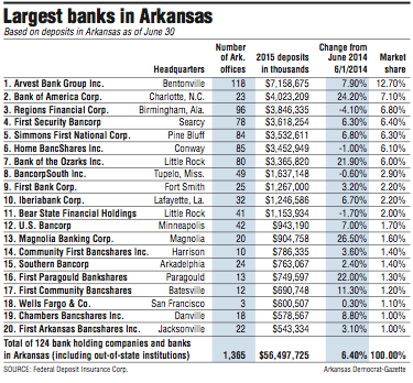 Arvest's deposits still lead in state