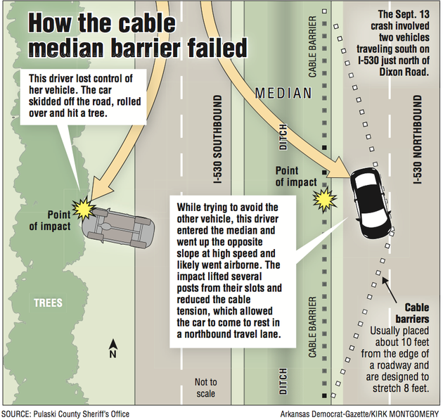 Highway officials say speed caused i median cable to fail