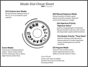 This diagram, produced by GPSPhotography.com, explains the various settings offered on most modern cameras.