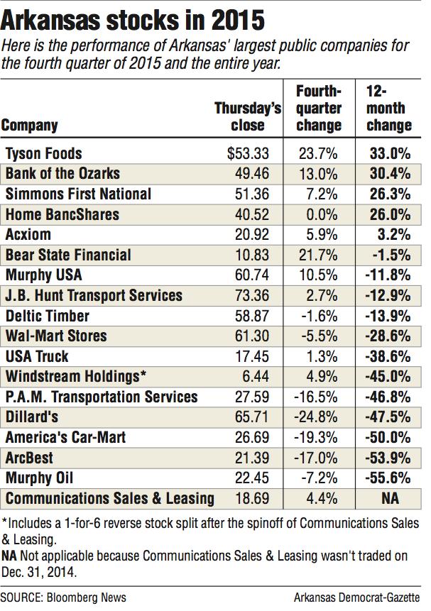 Image Result For Stocks Bloomberg