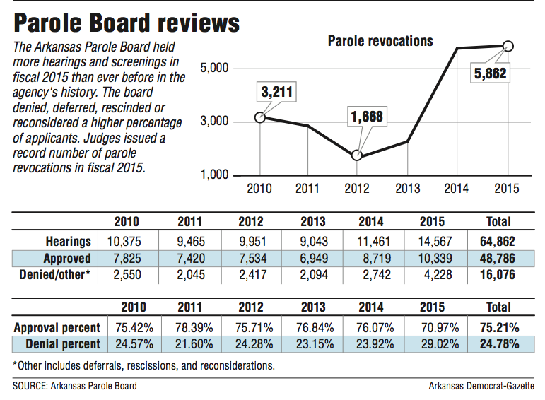 Parole Board cases up 41% since 2010