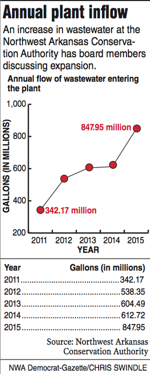 Graph and information about the annual flow of wastewater.