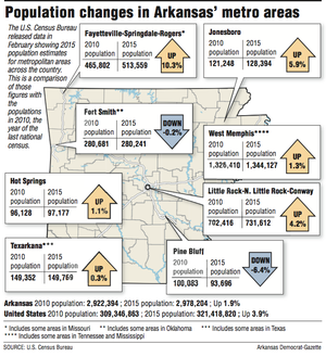 Information and map showing population changes in Arkansas' metro areas.