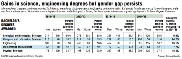 information-about-the-gender-gap-in-science-engineering-degrees