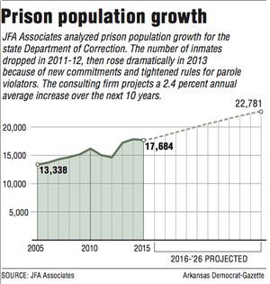 NM's female prison population increasing
