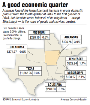 arkansas 39 3 9 rise in gdp ranks first in nation nwadg. Black Bedroom Furniture Sets. Home Design Ideas