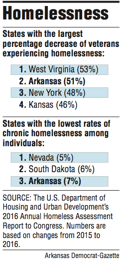 U.S. Homelessness Facts
