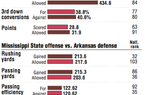Statistical comparisons of Arkansas and Mississippi State