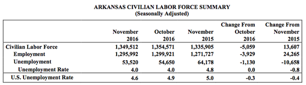 Department of workforce services data from the arkansas department