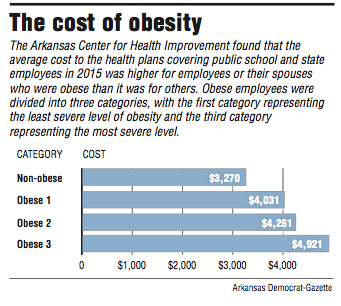 higher insurance premiums for obese