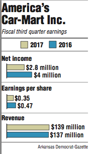 Graphs showing America's Car-Mart Inc. fiscal third quarter earnings information.