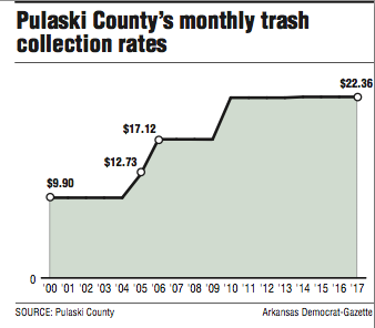 pulaski-countys-monthly-trash-collection-rates