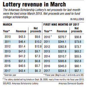 Information about Lottery revenue in March