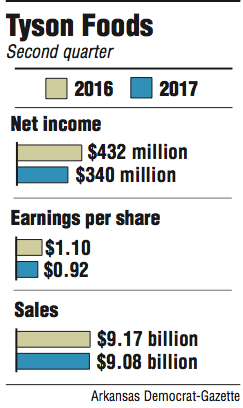 Graphs showing information about Tyson Foods' second quarter