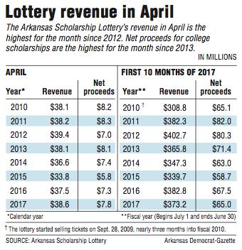 Arkansas lottery's revenue edges up in April