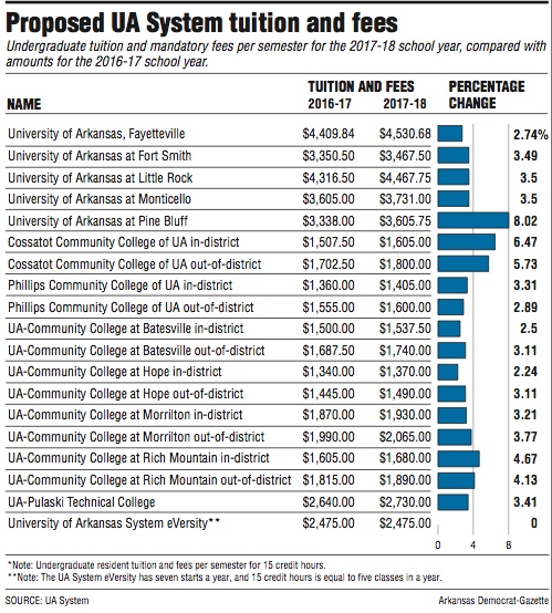 Arkansas Community Correction Home: Tuition, Fee Increases At UA Campuses Get 1st Approval