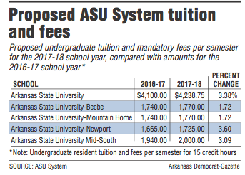 Asu System Board To Vote On Campuses Tuition Fee Increases
