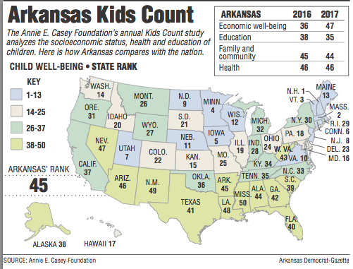 In Ranking Arkansas Of Worst For Kids - Where is poverty the worst in the world