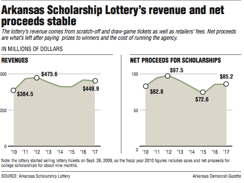 Year Produces 852M For Arkansas Lottery Scholarships