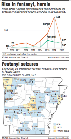 Graphs showing information Fentanyl in Arkansas