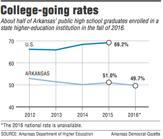 graph-showing-college-going-rates